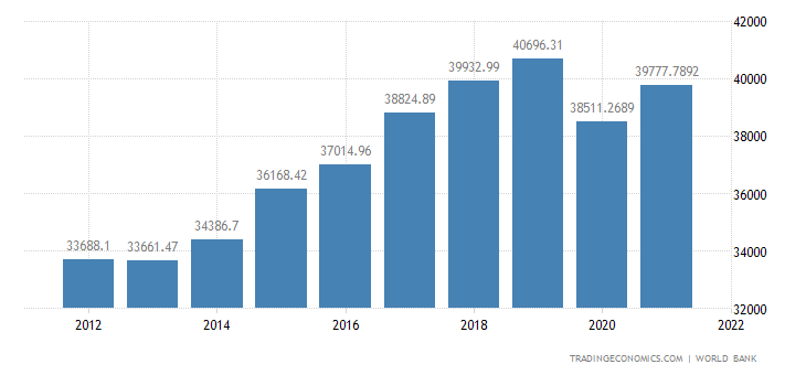Czech Republic GDP per capita PPP