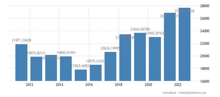 czech republic gdp per capita us dollar wb data