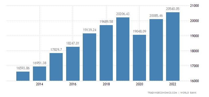 Czech Republic GDP per capita