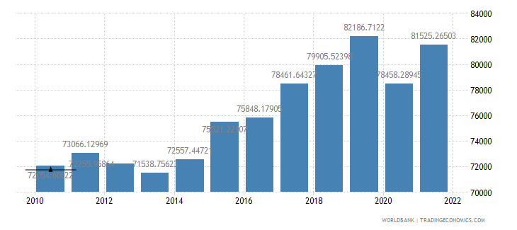 czech republic gdp per person employed constant 1990 ppp dollar wb data