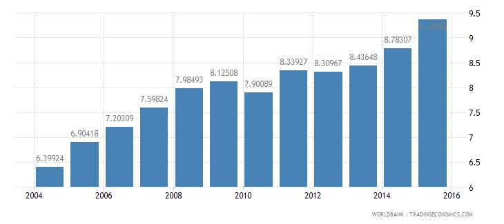 czech republic gdp per unit of energy use constant 2005 ppp dollar per kg of oil equivalent wb data