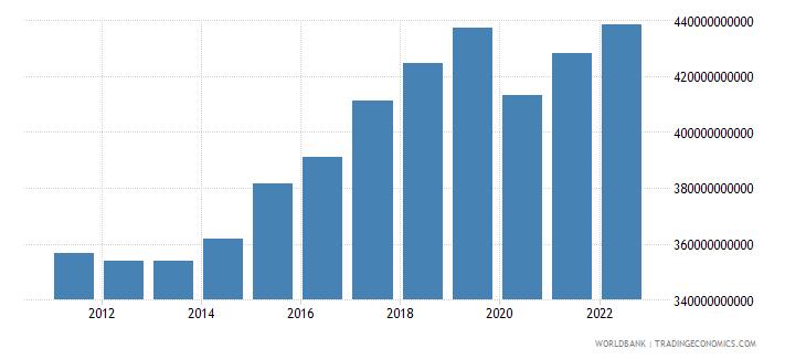czech republic gdp ppp constant 2005 international dollar wb data