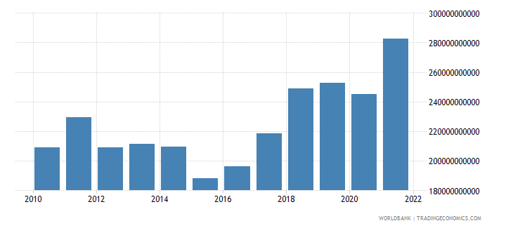 czech republic gdp us dollar wb data