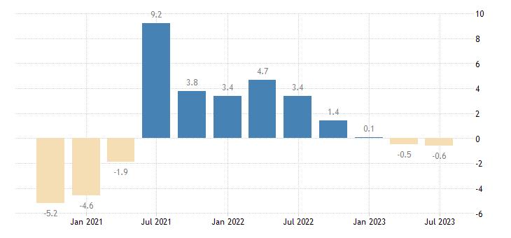 czech republic gdp volumes eurostat data