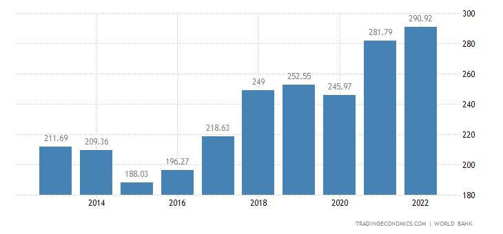 Czech Republic GDP