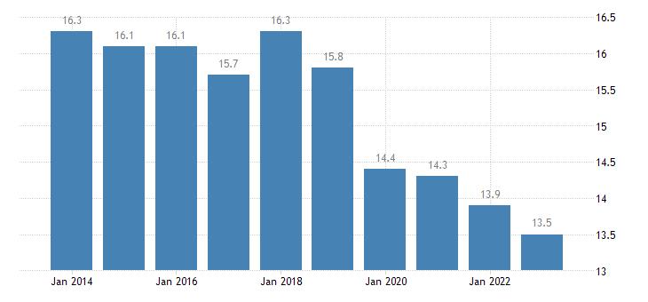czech republic gender employment gap cities eurostat data