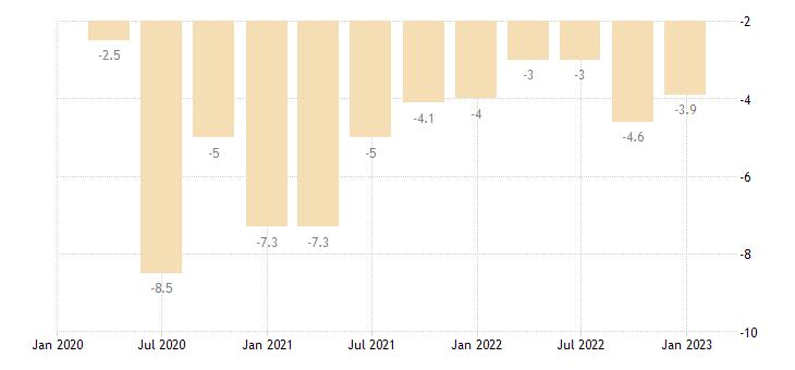 czech republic general gov deficit surplus eurostat data