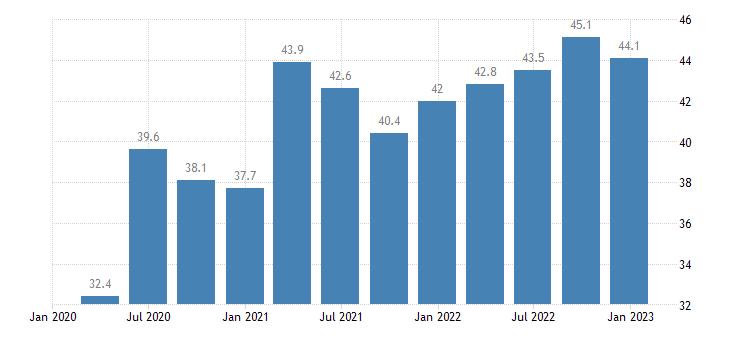 czech republic general gov gross debt eurostat data