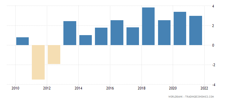 czech republic general government final consumption expenditure annual percent growth wb data
