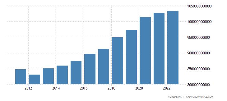 czech republic general government final consumption expenditure constant lcu wb data