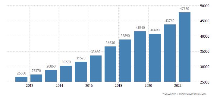 czech republic gni per capita ppp us dollar wb data