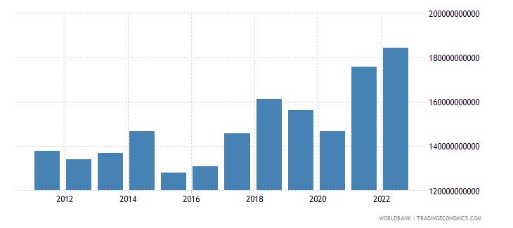 czech republic goods exports bop us dollar wb data