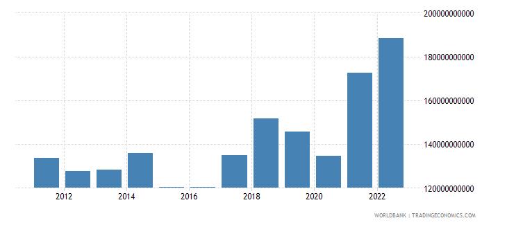 czech republic goods imports bop us dollar wb data