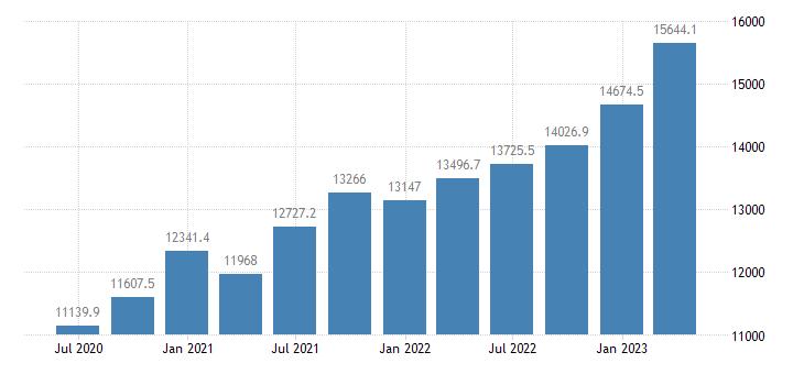 czech republic gov final consumption expenditure current prices eurostat data