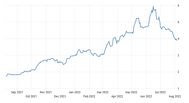 Czech Republic Government Bond 10Y