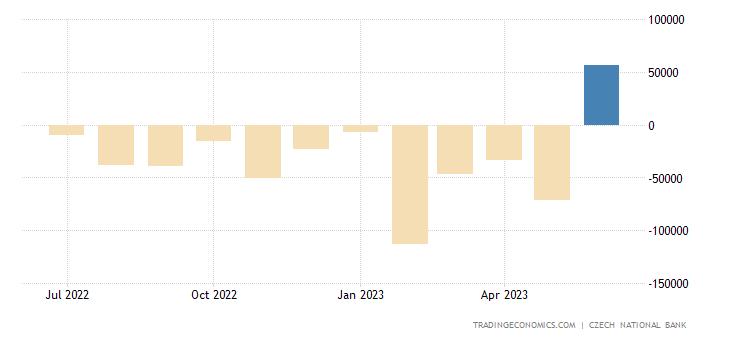 Czech Republic Government Budget Value