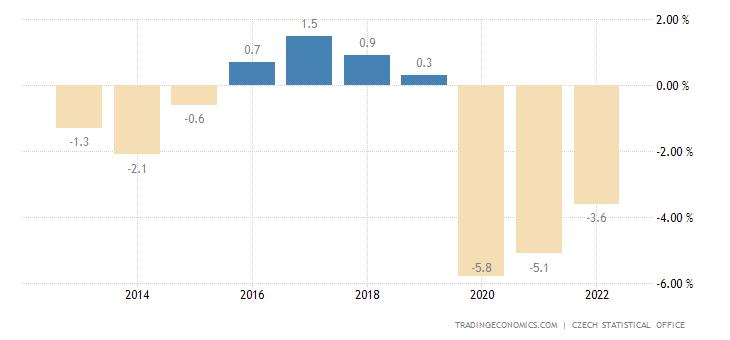 Czech Republic Government Budget