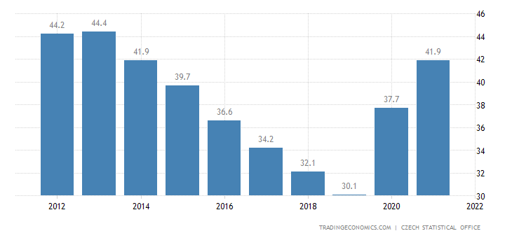Czech Republic Government Debt to GDP