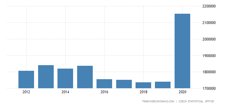 Czech Republic Government Debt
