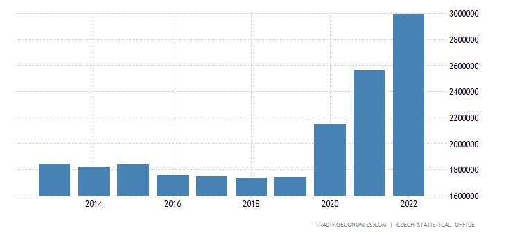 Czech Republic Government Debt