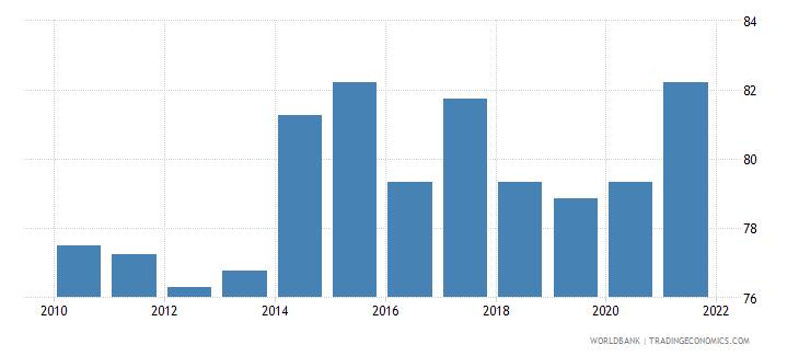 czech republic government effectiveness percentile rank wb data