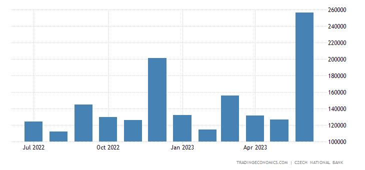 Czech Republic Government Revenues