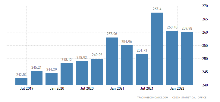 Czech Republic Government Spending