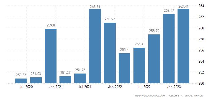 Czech Republic Government Spending