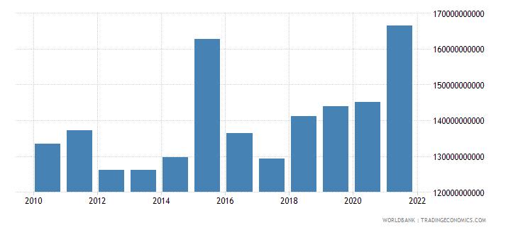 czech republic grants and other revenue current lcu wb data