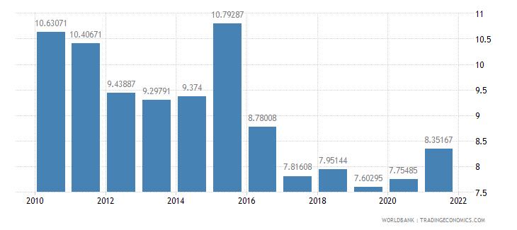 czech republic grants and other revenue percent of revenue wb data