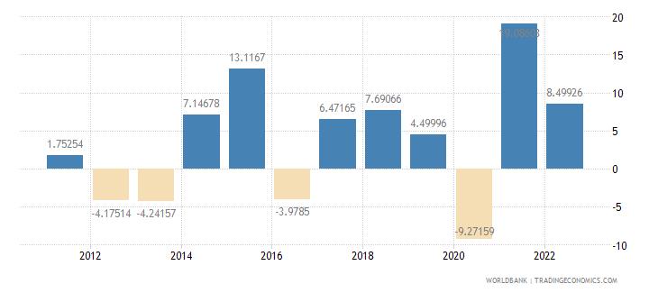 czech republic gross capital formation annual percent growth wb data