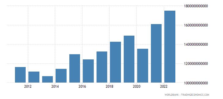 czech republic gross capital formation constant lcu wb data