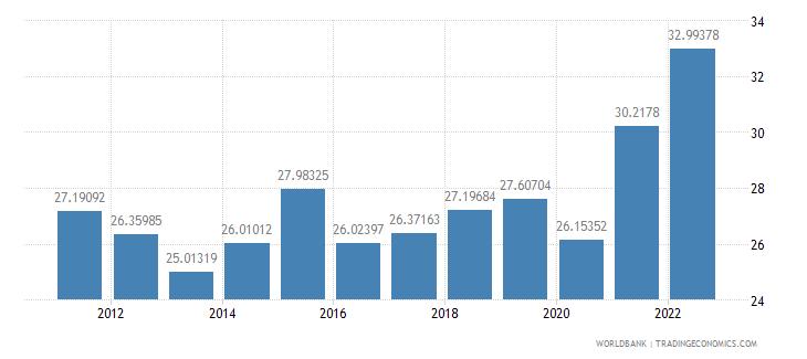 czech republic gross capital formation percent of gdp wb data