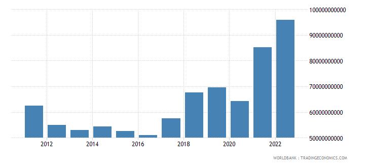 czech republic gross capital formation us dollar wb data