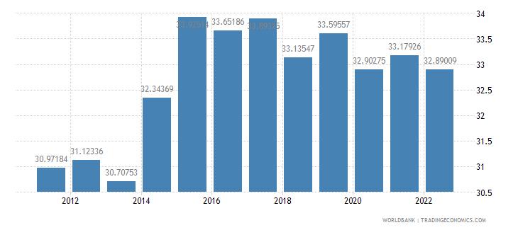 czech republic gross domestic savings percent of gdp wb data