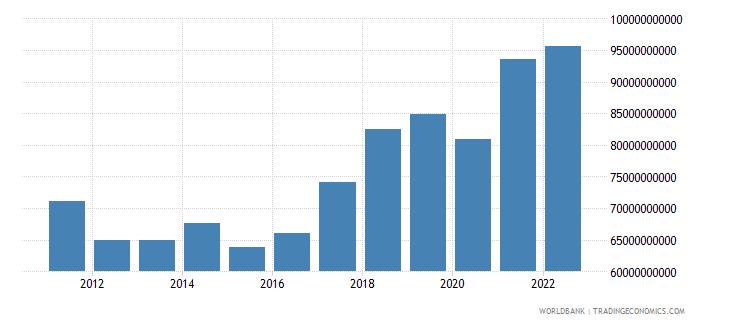 czech republic gross domestic savings us dollar wb data