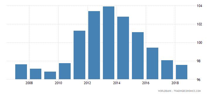 czech republic gross enrolment ratio lower secondary both sexes percent wb data
