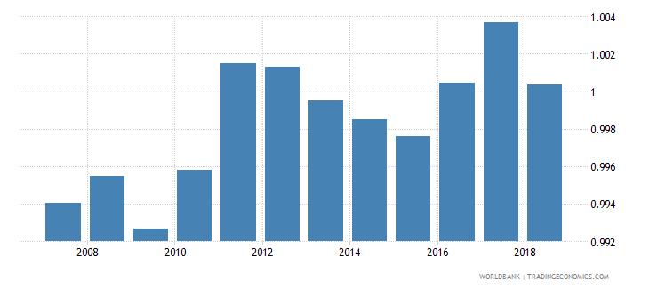 czech republic gross enrolment ratio lower secondary gender parity index gpi wb data