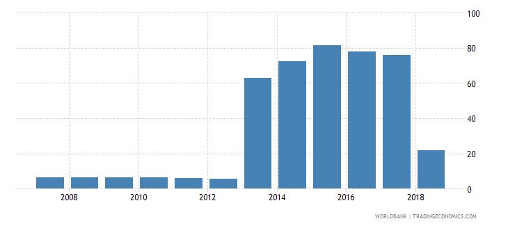 czech republic gross enrolment ratio post secondary non tertiary female percent wb data