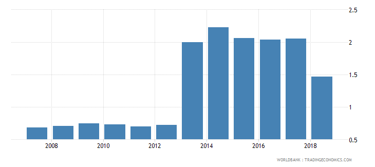 czech republic gross enrolment ratio post secondary non tertiary gender parity index gpi wb data