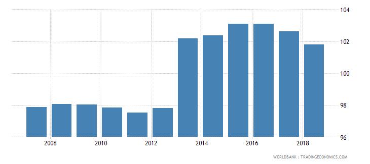 czech republic gross enrolment ratio primary and secondary female percent wb data