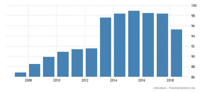 czech republic gross enrolment ratio primary to tertiary female percent wb data
