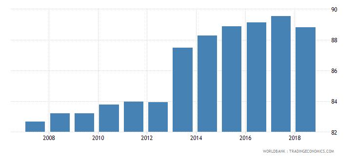 czech republic gross enrolment ratio primary to tertiary male percent wb data