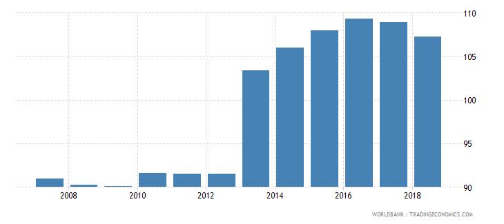 czech republic gross enrolment ratio upper secondary male percent wb data