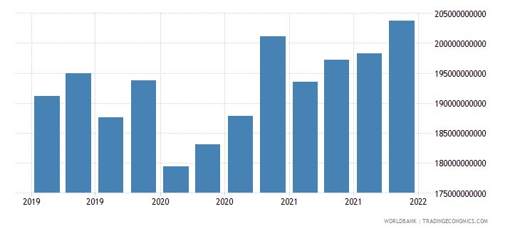czech republic gross ext debt pos  all sectors all maturities all instruments usd dect wb data