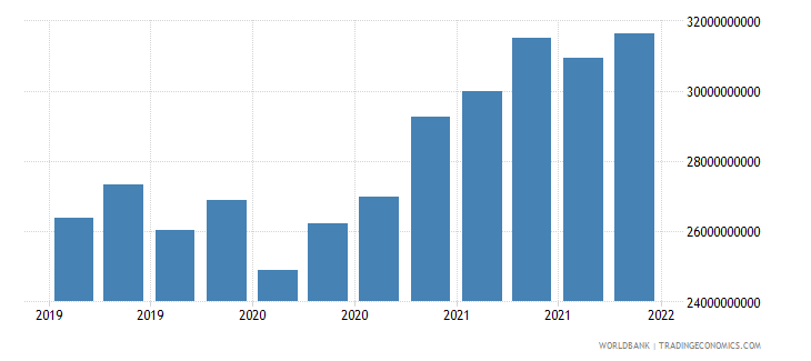 czech republic gross ext debt pos  di intercom lending all maturities debt liab of di ent to dir investors usd wb data