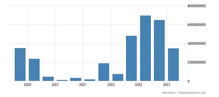 czech republic gross ext debt pos  general government short term all instruments usd wb data