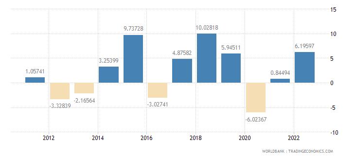czech republic gross fixed capital formation annual percent growth wb data