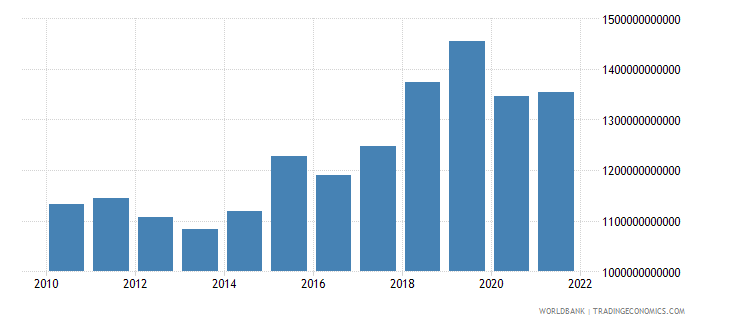 czech republic gross fixed capital formation constant lcu wb data