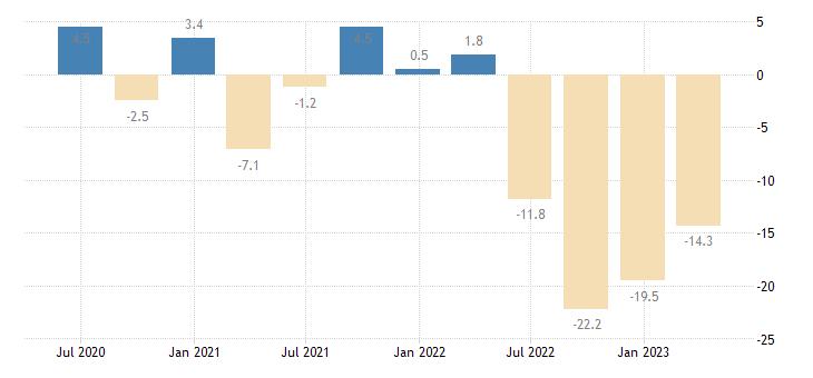czech republic gross fixed capital formation dwellings eurostat data